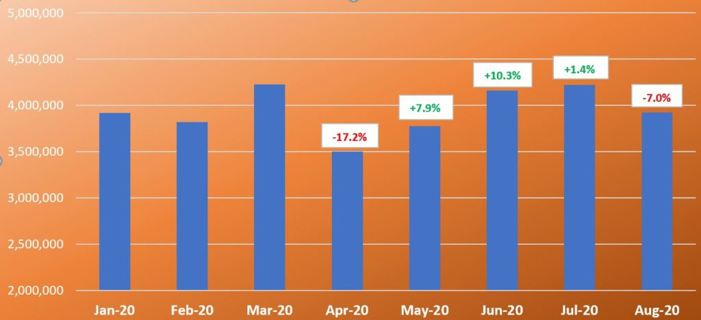 Health & Personal Care Retail sales by MOnth